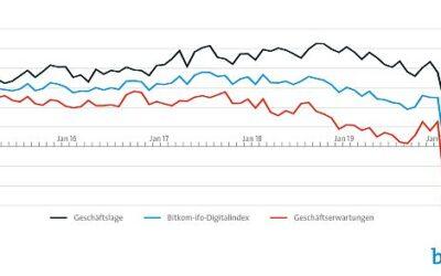 Konjunkturerholung in der Digitalbranche setzt sich fort