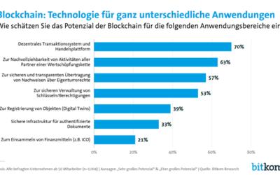 Blockchain: Wirtschaft beklagt fehlende Use Cases, Experten und Sicherheit