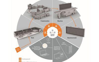 Energiemonitoring in Produktionsanlagen