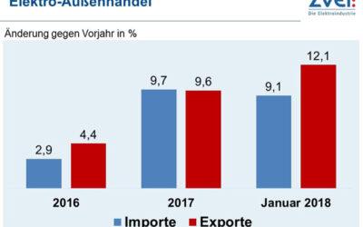 Deutsche Elektroexporte starten mit Höchstwert ins neue Jahr