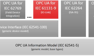 Arbeitsgruppe will Integration von IO-Link in OPC UA vorantreiben