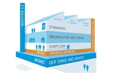 Industrie 4.0: Vernetzte Systeme mit neuer VDI-Richtlinie vorab testen