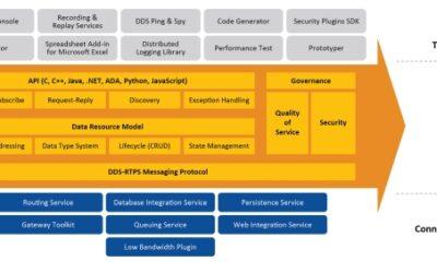 Erste Konnektivitätssoftware für die Gestaltung von IIoT-Systemen vorgestellt