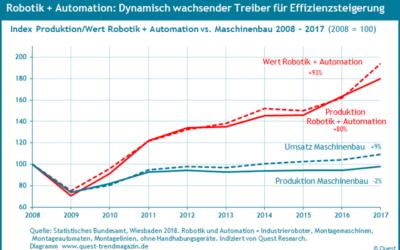 Robotik und Automation sind die Wachstumsbranchen im Maschinenbau