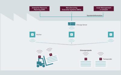Siemens übernimmt Technologieführer für Echtzeit-Funkortungslösungen