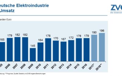 ZVEI erwartet 2018 Produktionsplus von drei Prozent für Elektroindustrie