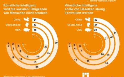 Was Arbeitnehmer über Künstliche Intelligenz denken